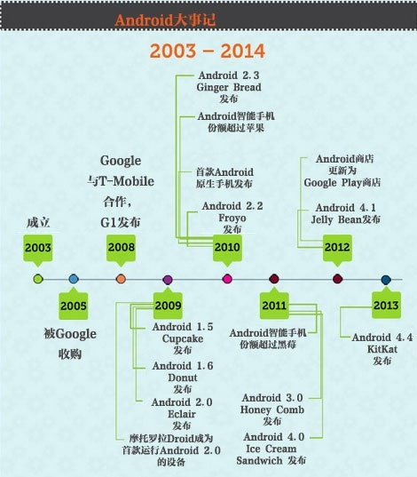 android_history9