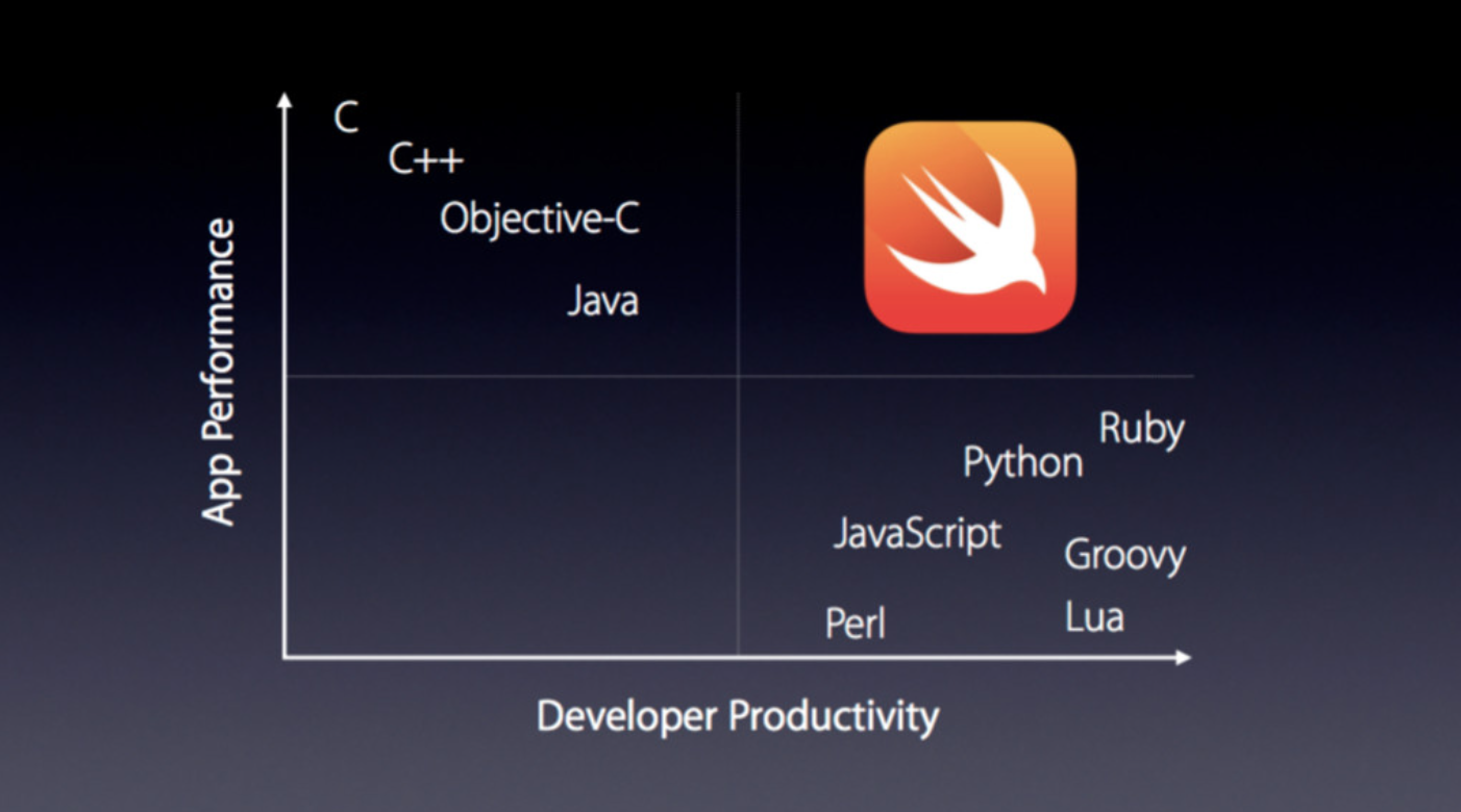 Swift-and-other-programming-languages